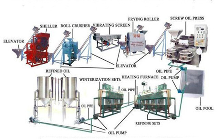 50TPD edible oil refinery machinery manufacturer in india
