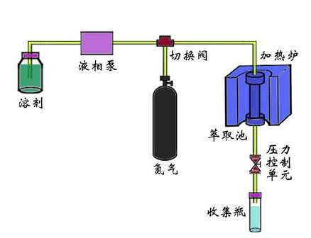 Treatment of oily sludge by solvent extraction