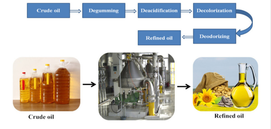 Automatic edible oil production line ,cooking oil manufacturing machine